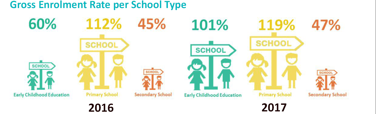 Education Key Indicators